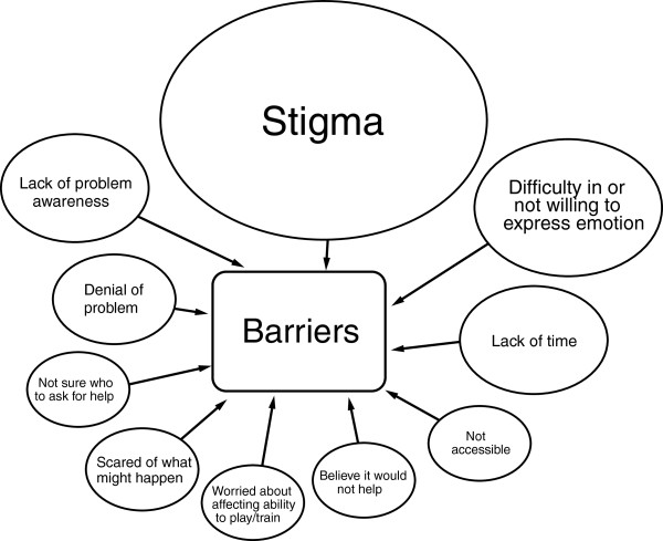 Graphic of barriers to mental health treatment