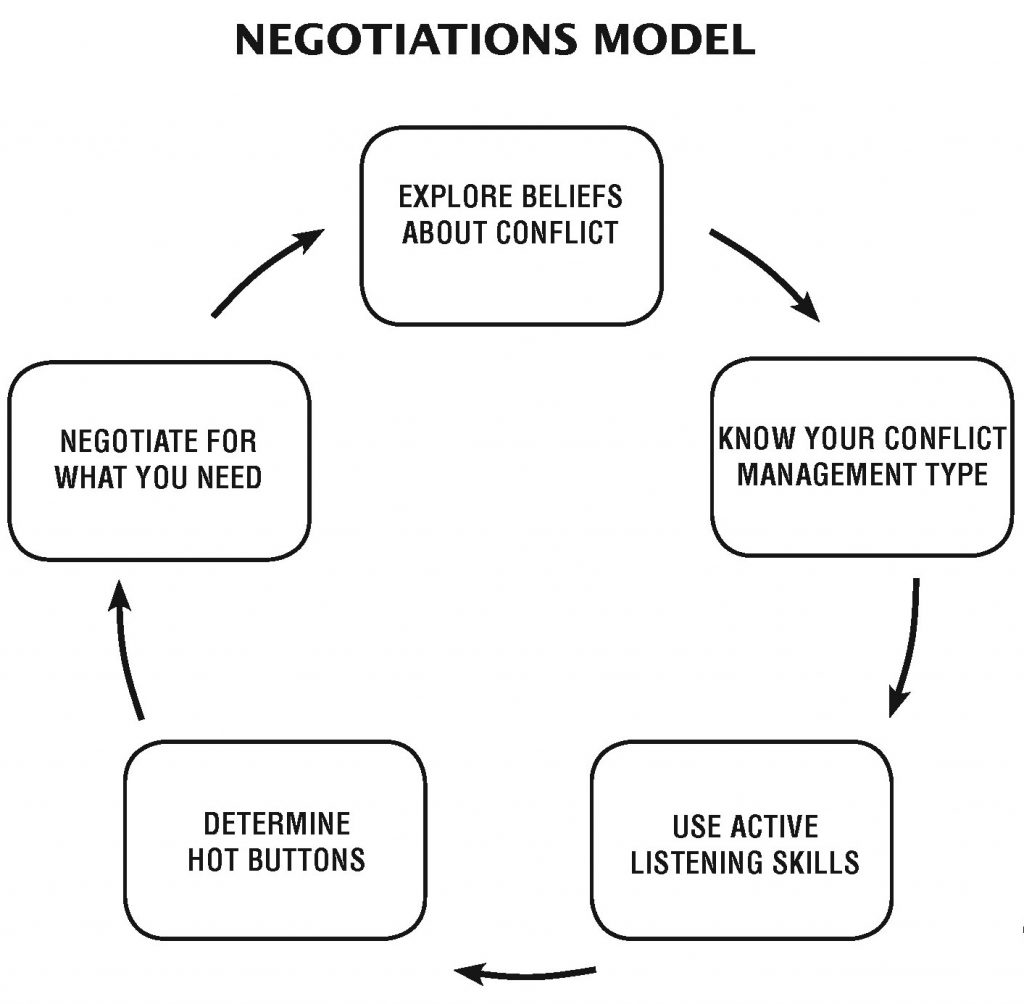 Negotiations Model Conflict Management